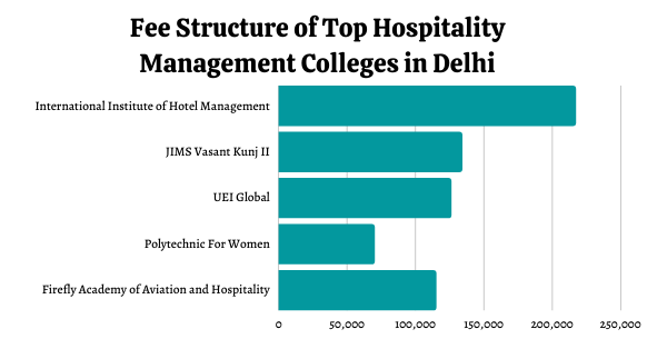 Fee Structure of Hospitality Management colleges in Delhi