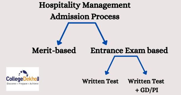 Hospitality Management Colleges in Kolkata