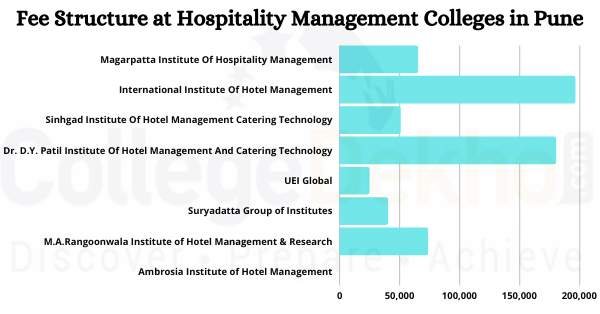 Fee Structure Pune Hospitality Management