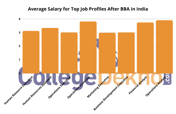 Average Salary for Top Job Profiles After BBA in India