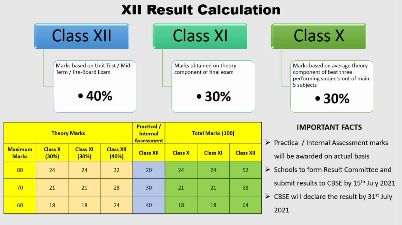 CBSE Evaluation Criteria 2021