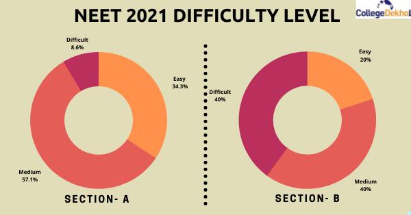 NEET 2021 Difficulty Level