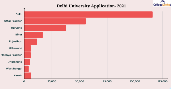 DU Appliction 2021